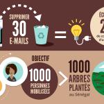 Supprimer vos vieux emails et faites pousser des arbres