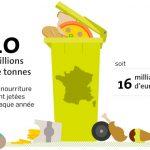 Le Gaspillage alimentaire : 10 millions de tonnes de nourritures jetées chaque année